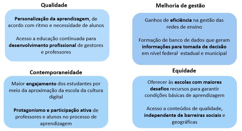 CIEB-Quadro-Educacao-Conectada-impulsiona-a-inovacao-nas-escolas-publicas-brasileiras