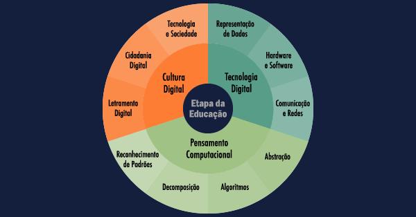 CIEB lança Currículo de Referência em Tecnologia e Computação