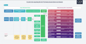 Fluxo de aquisição de tecnologias educacionais
