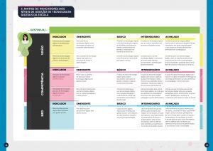 Matriz de indicadores dos níveis de adoção de tecnologias digitais da escola